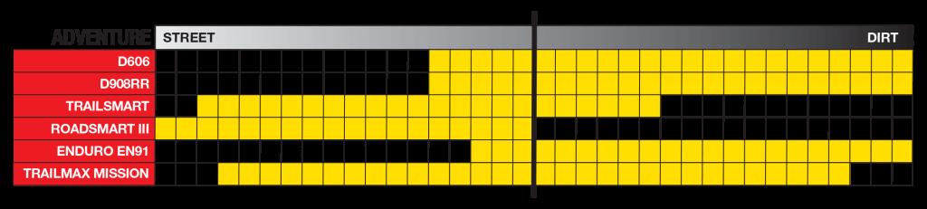 Expanding Dunlop's Adventure Tire Lineup